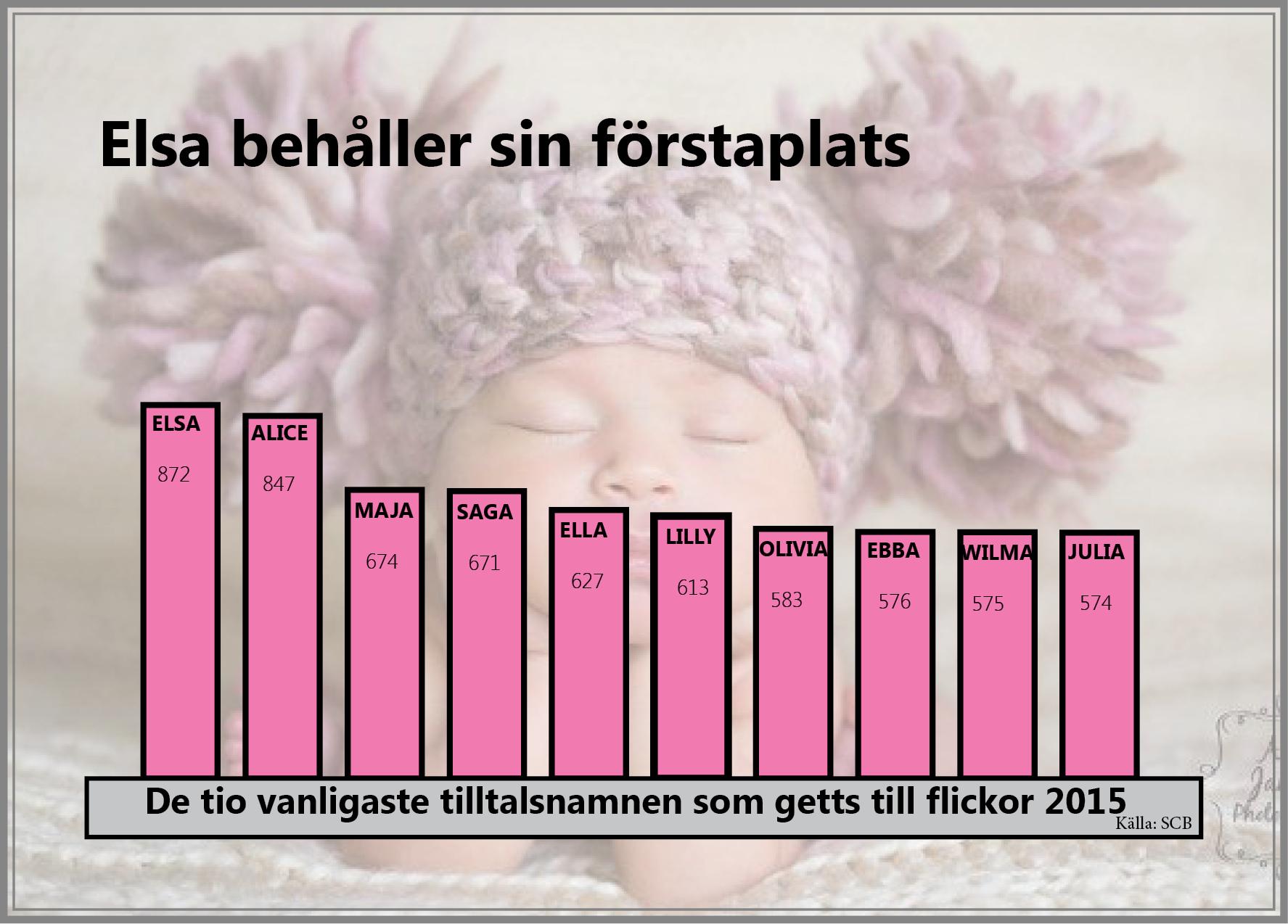 Elsasstatistik